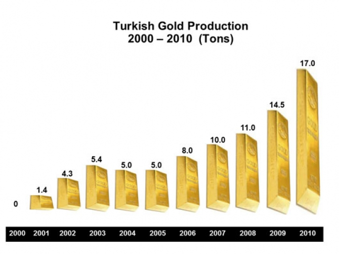 Turkish gold production